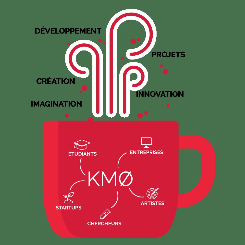 km0 entreprises projets startups